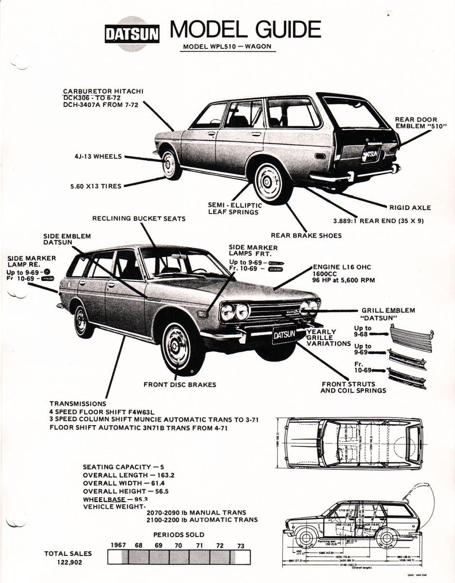 510 Model Guide