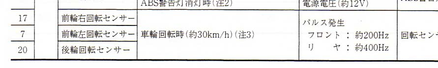 VSS frequency at 30 km/h