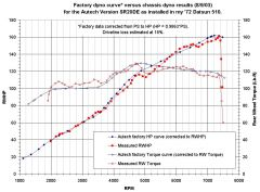 Autech Version SR20DE factory dyno curves vs. chassis dyno results