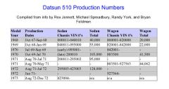 Datsun 510 production numbers VIN