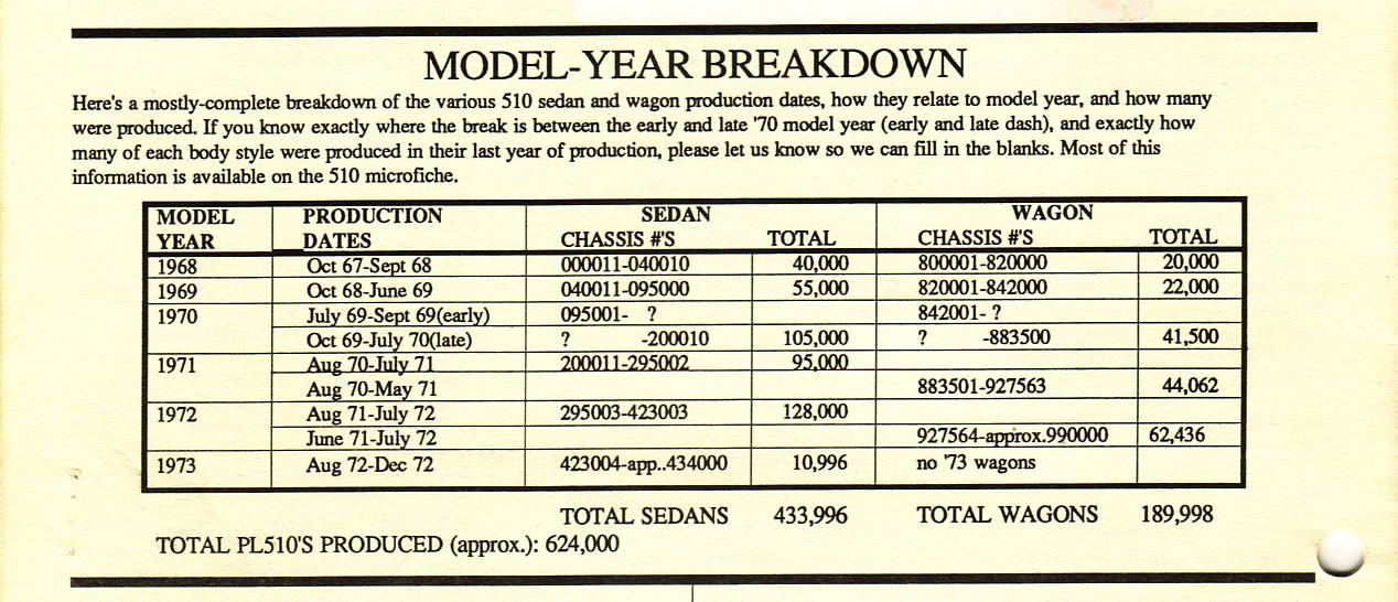 510 Production Breakdown