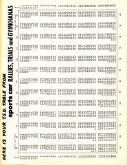 TSD Chart