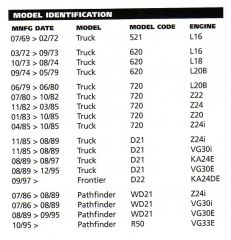 Truck Model and Engine ID